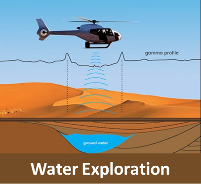 Water Exploration with Gamma Exploration