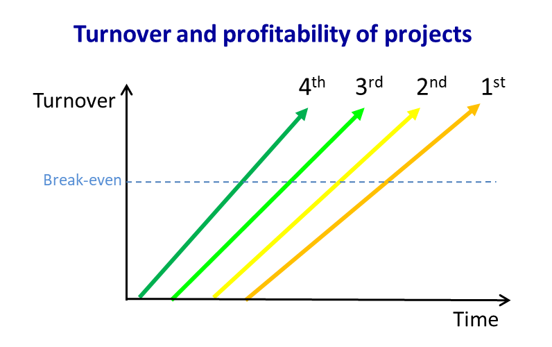 Turnover and profitability of projects