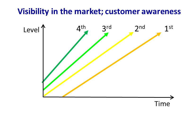 Visibility in the market