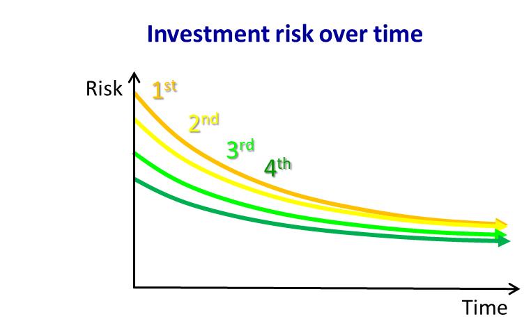 Investment risk over time