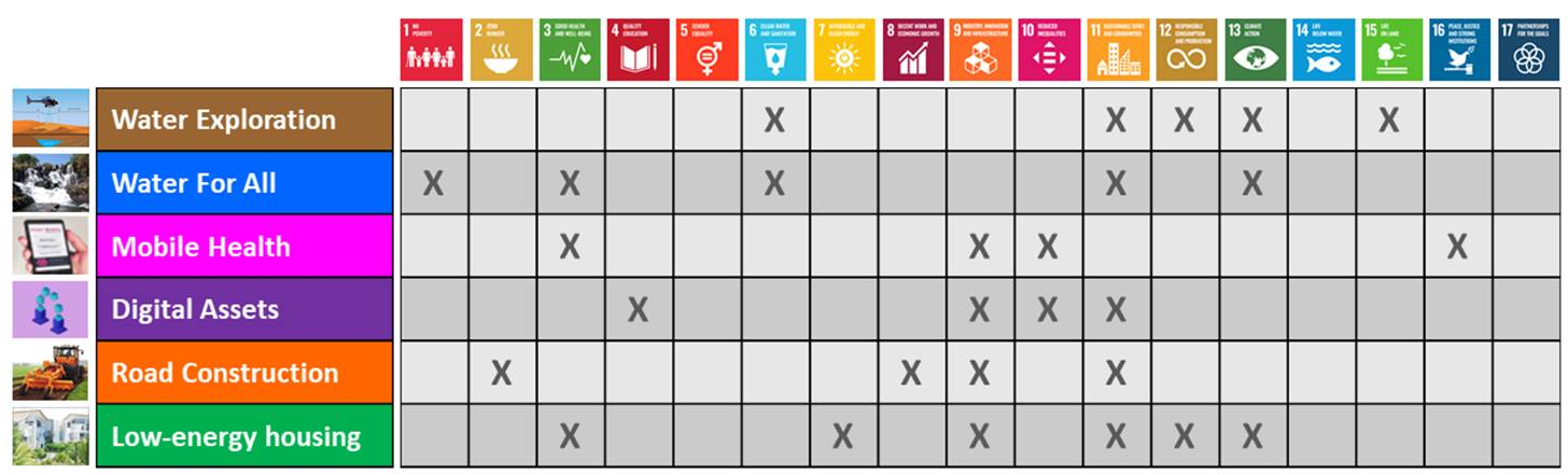 projects-sdg-table